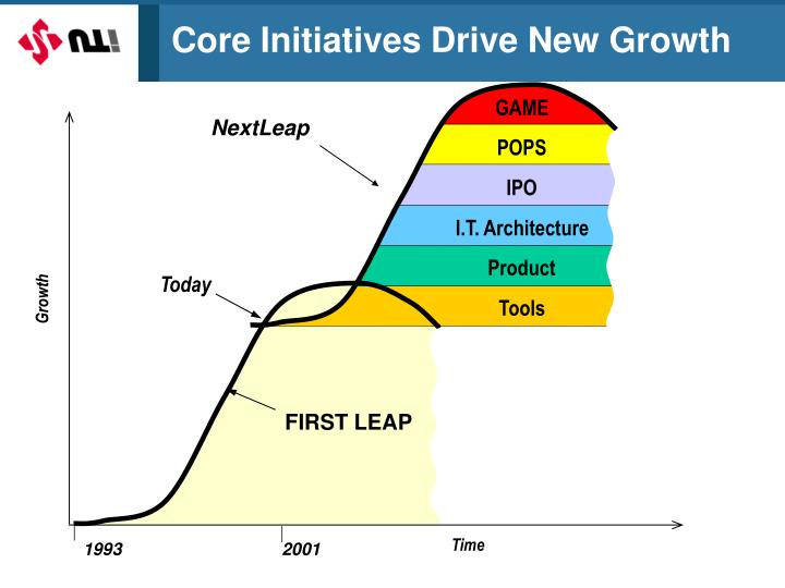 Core Initiatives Drive New Growth