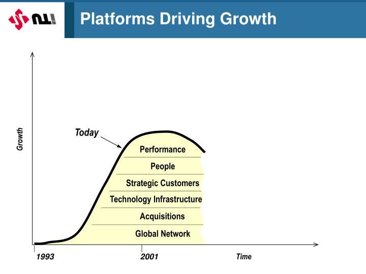 Platforms Driving Growth