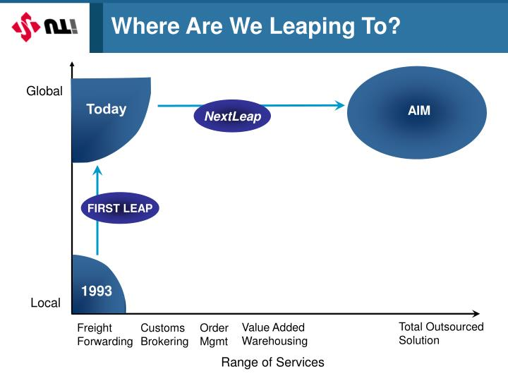 Where Are We Leaping To?