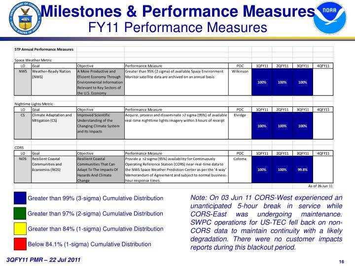 Milestones & Performance Measures
