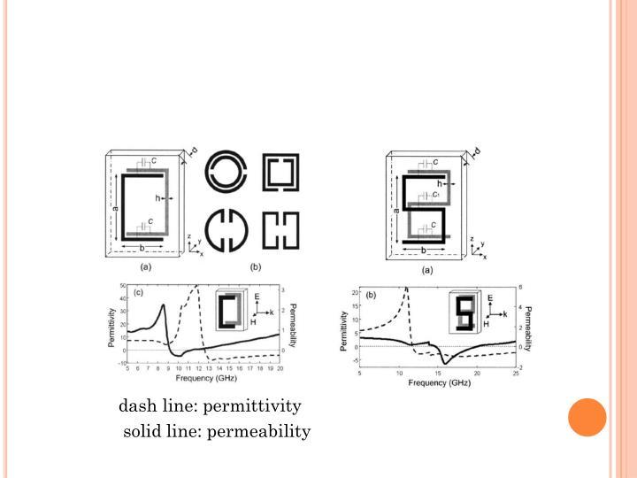 dash line: permittivity