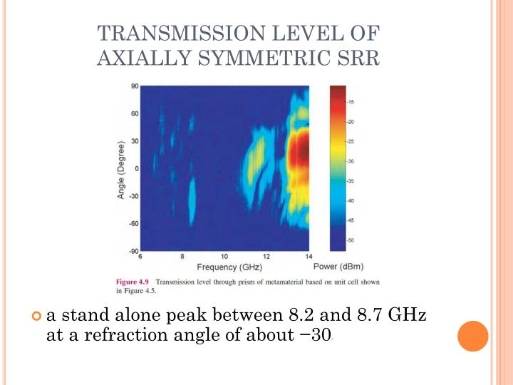 TRANSMISSION LEVEL OF AXIALLY SYMMETRIC SRR