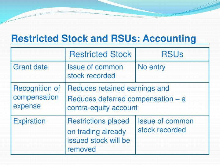 Restricted stock options vs stock options
