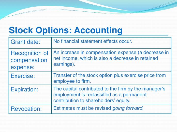 Restricted stock options accounting