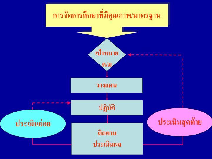 การจัดการศึกษาที่มีคุณภาพ/มาตรฐาน