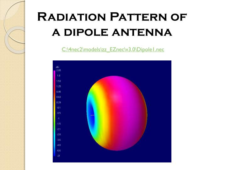 Radiation Pattern of a dipole antenna