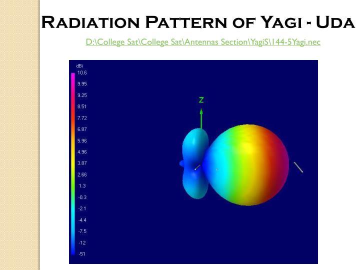 Radiation Pattern of Yagi - Uda