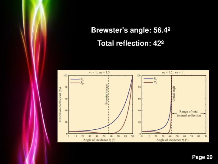 Brewster's angle: 56.4º