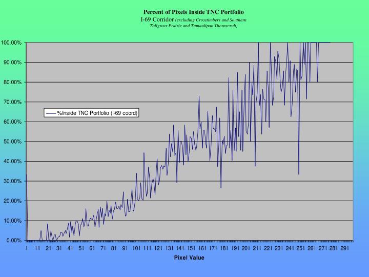 Percent of Pixels Inside TNC Portfolio