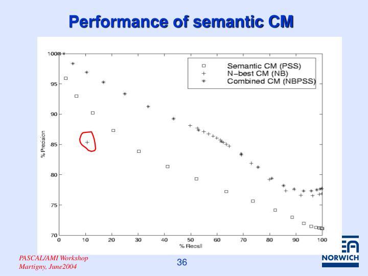 Performance of semantic CM