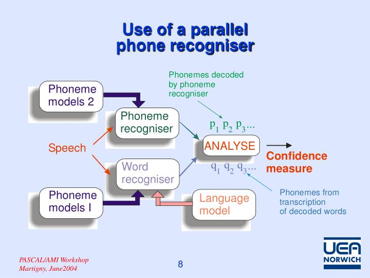Use of a parallel