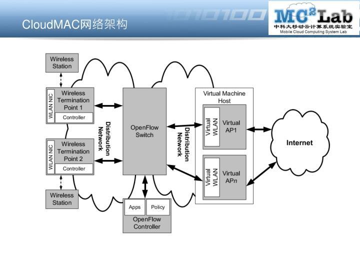 CloudMAC