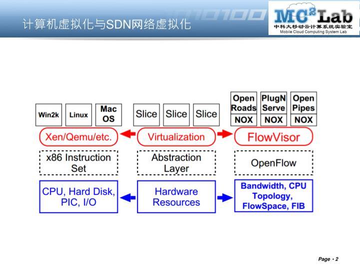 计算机虚拟化与SDN网络虚拟化