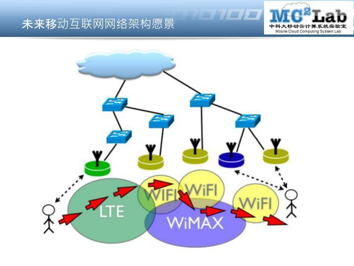 未来移动互联网网络架构愿景
