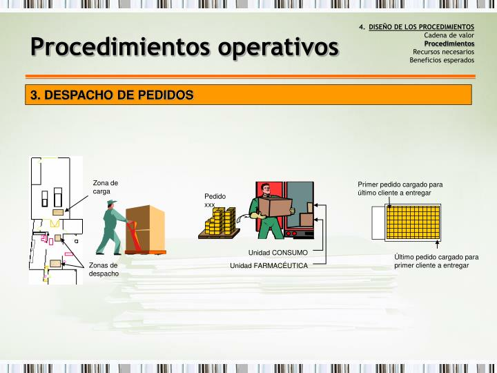 DISEÑO DE LOS PROCEDIMIENTOS