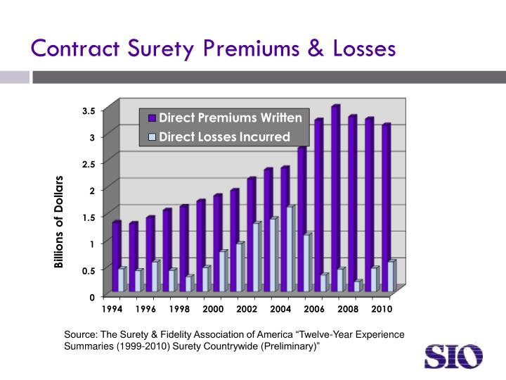 Contract Surety Premiums & Losses