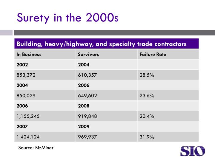 Surety in the 2000s