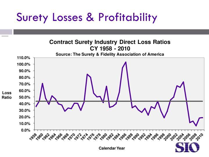 Surety Losses & Profitability