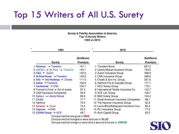 Top 15 Writers of All U.S. Surety