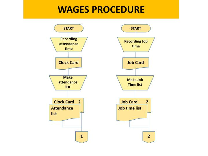 WAGES PROCEDURE