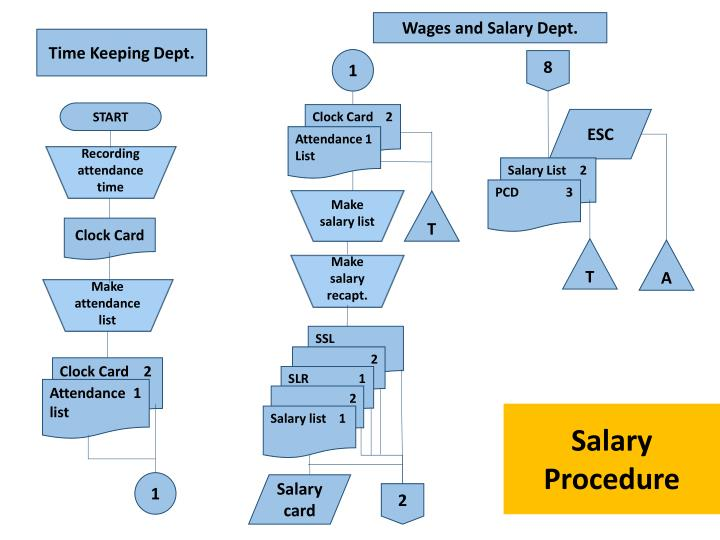 Wages and Salary Dept.
