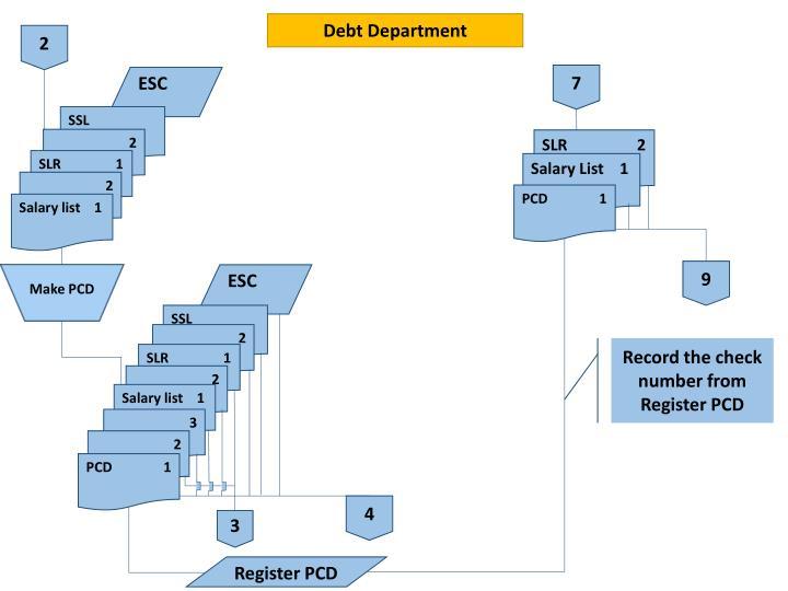 Debt Department
