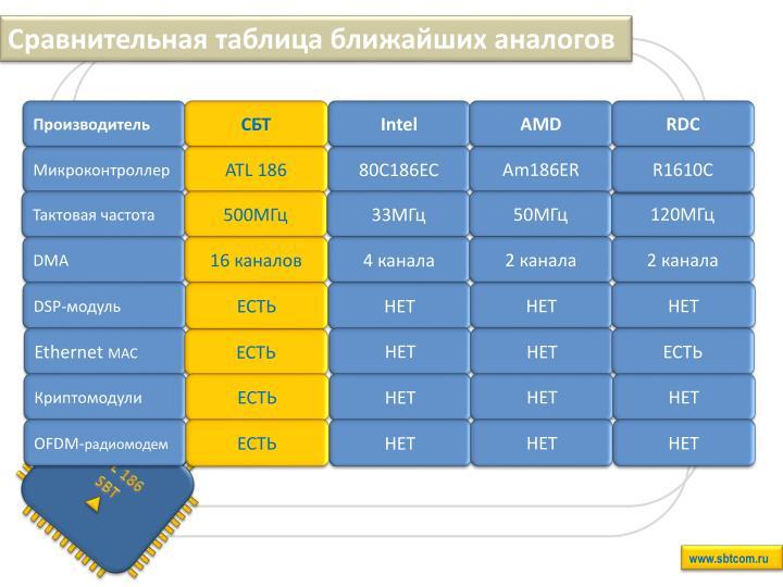 Сравнительная таблица ближайших аналогов