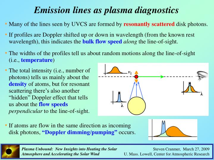 Emission lines as plasma diagnostics
