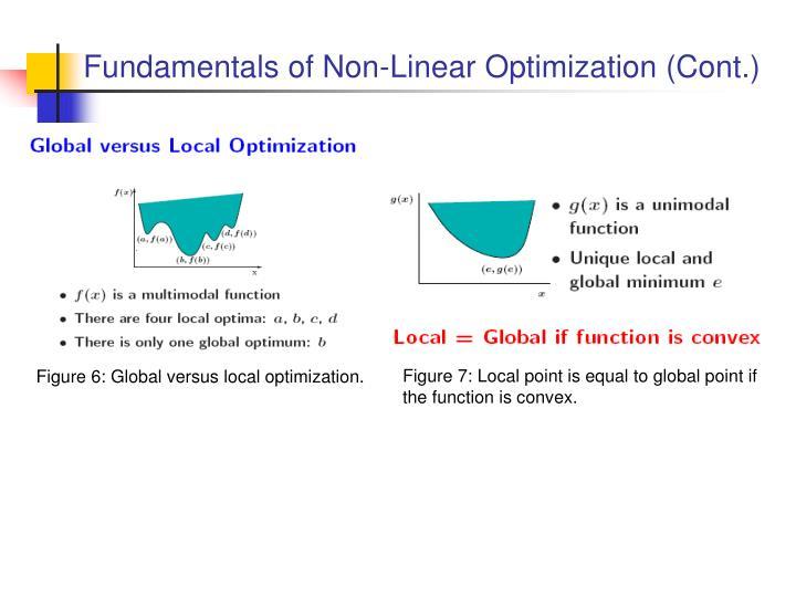 Fundamentals of Non-Linear Optimization (Cont.)