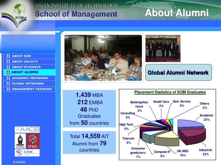About Alumni