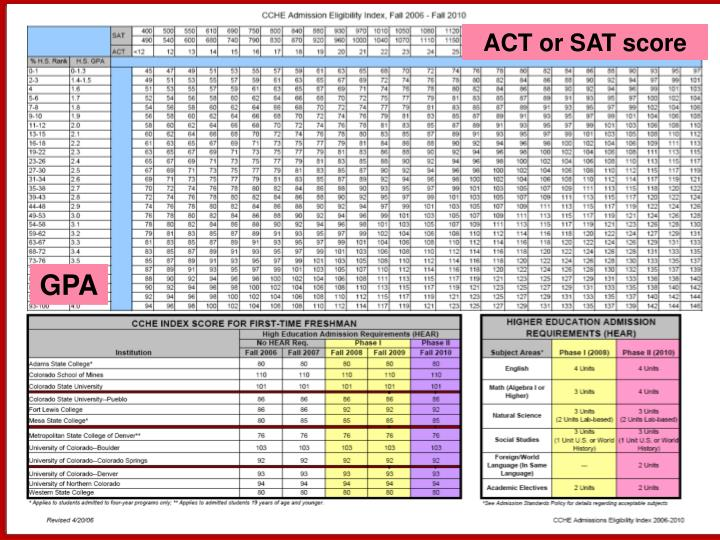ACT or SAT score