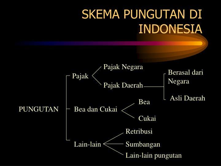 SKEMA PUNGUTAN DI INDONESIA