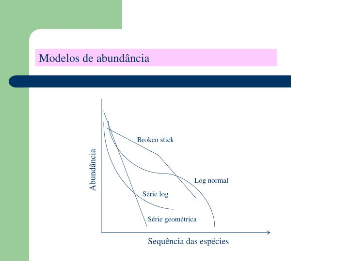 Modelos de abundância