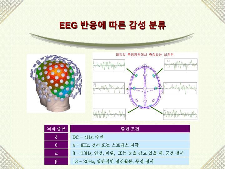 뇌파 종류