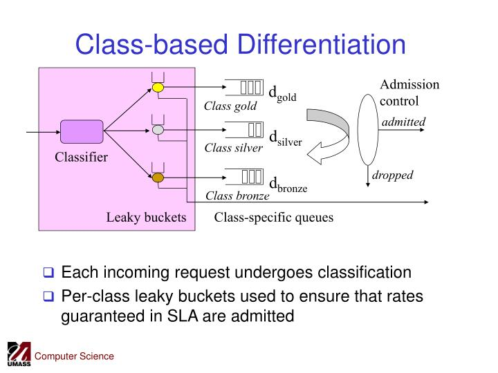 Class-based Differentiation