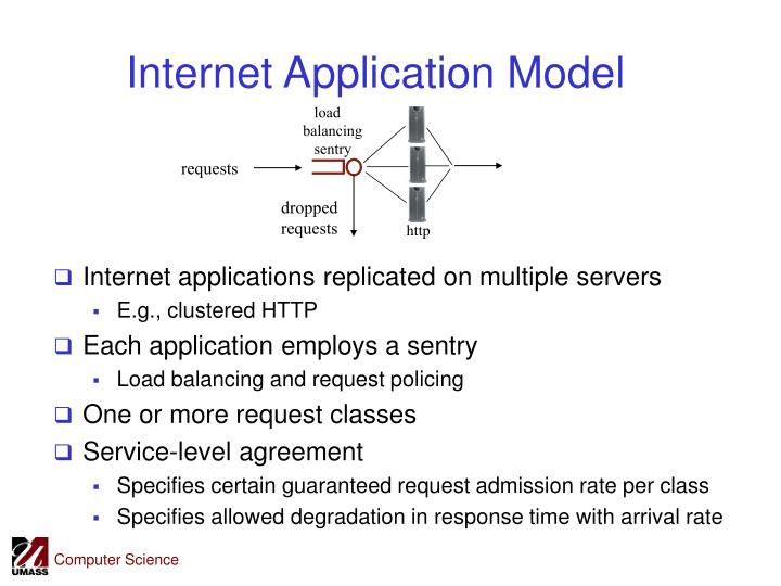 Internet Application Model