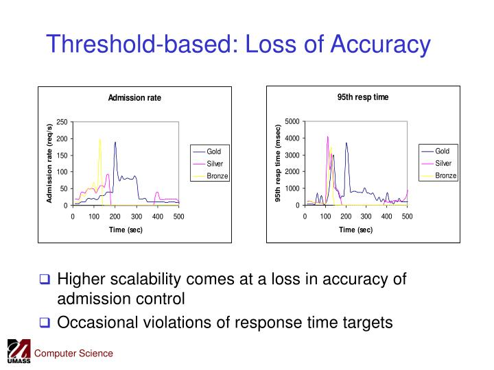 Threshold-based: Loss of Accuracy