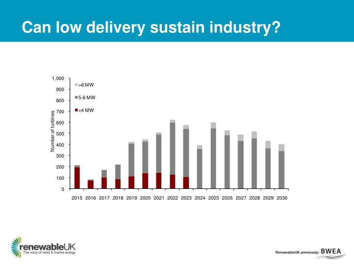 Can low delivery sustain industry?