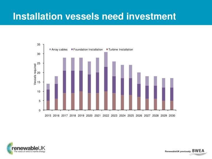 Installation vessels need investment
