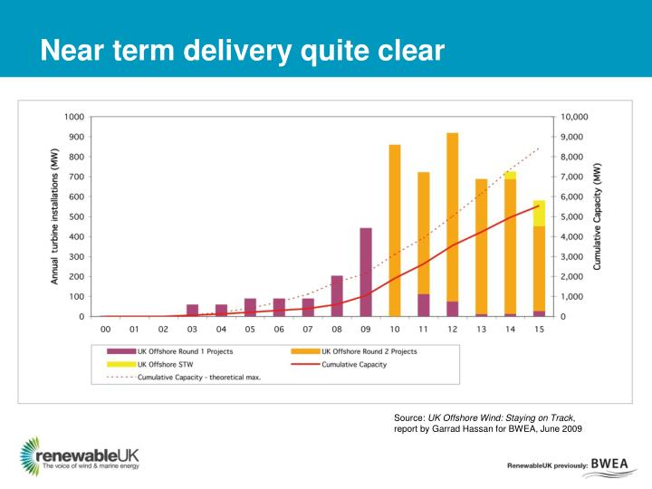 Near term delivery quite clear