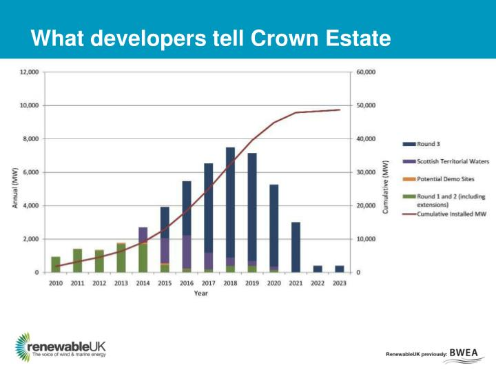 What developers tell Crown Estate