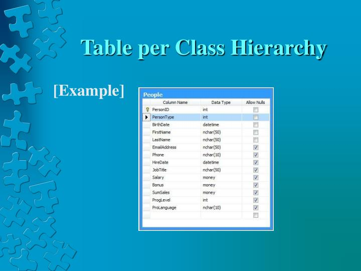Table per Class Hierarchy