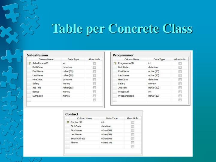 Table per Concrete Class