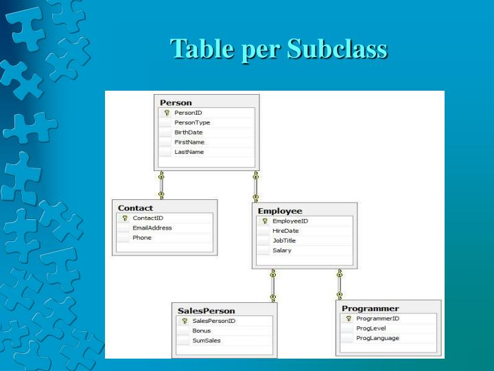 Table per Subclass