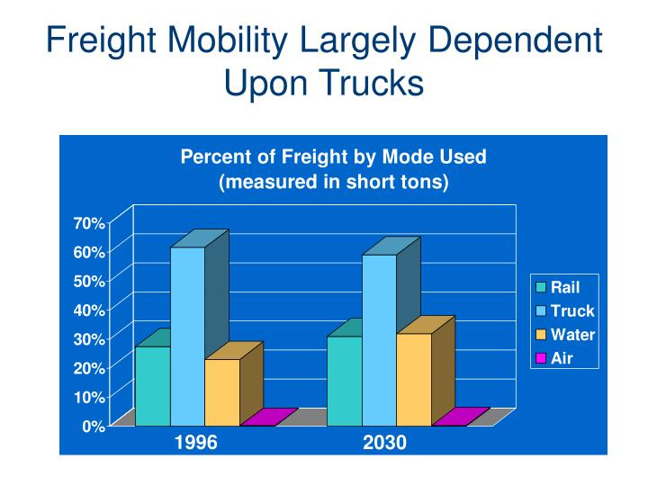 Freight Mobility Largely Dependent Upon Trucks