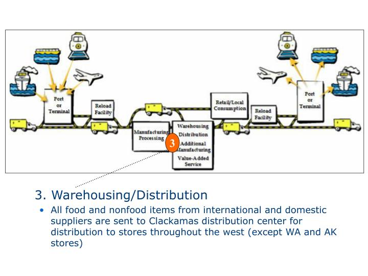 3. Warehousing/Distribution