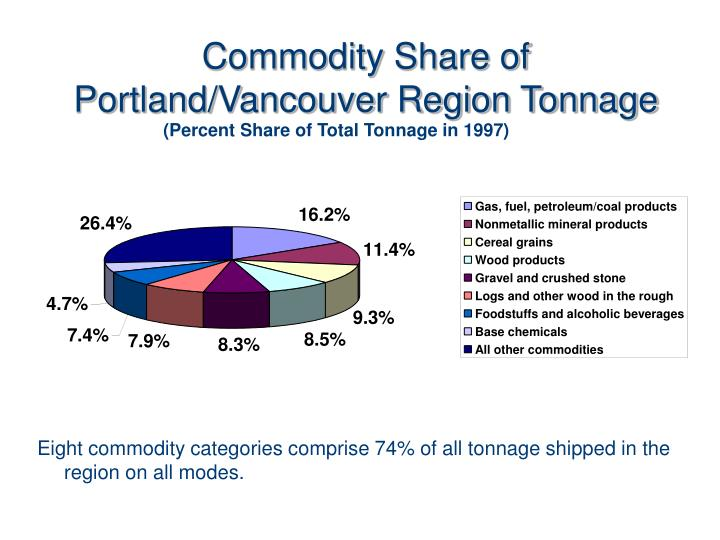 Commodity Share of Portland/Vancouver Region Tonnage