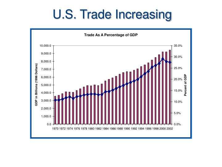 U.S. Trade Increasing