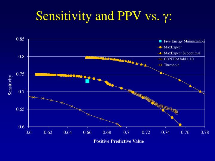 Sensitivity and PPV vs.