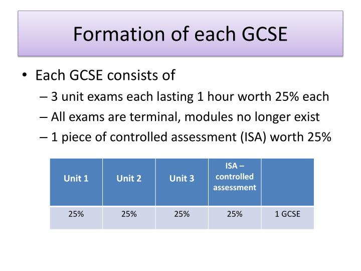 Formation of each gcse